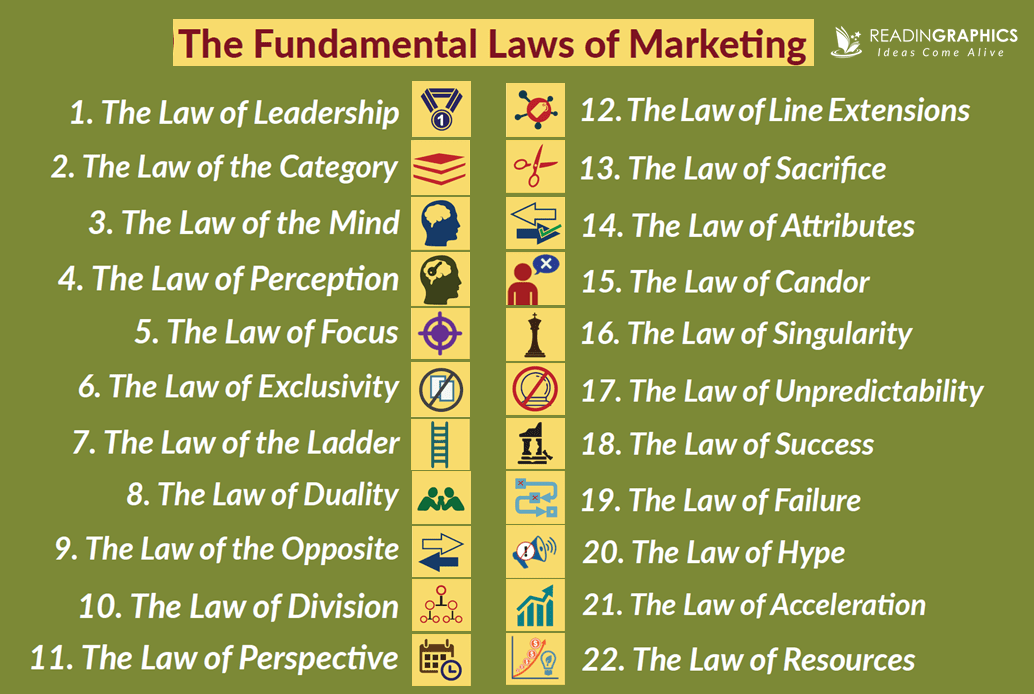 22 immutable laws of marketing ebook